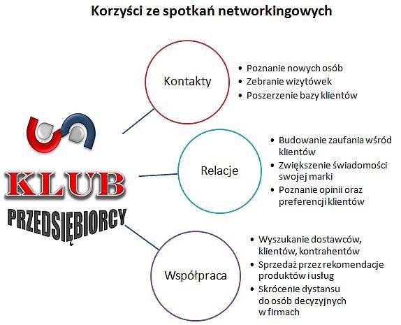 Korzysci-ze-spotkan-networkingowych